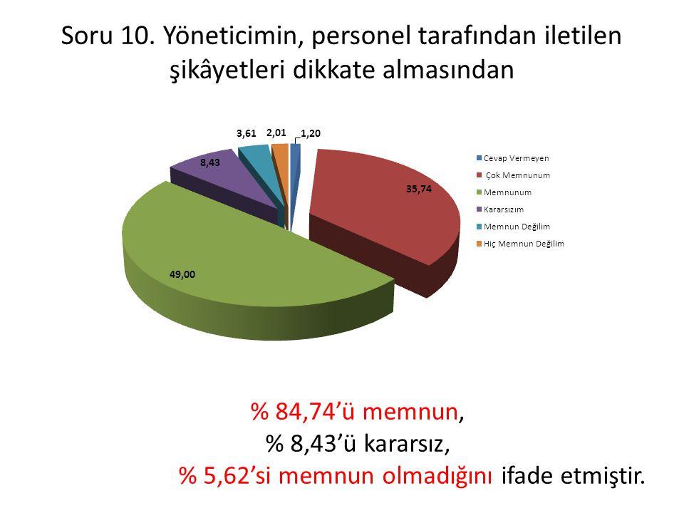Soru 10. Yöneticimin, personel tarafından iletilen şikâyetleri dikkate almasından % 84,74'ü memnun, % 8,43'ü kararsız, % 5,62'si memnun olmadığını ifa