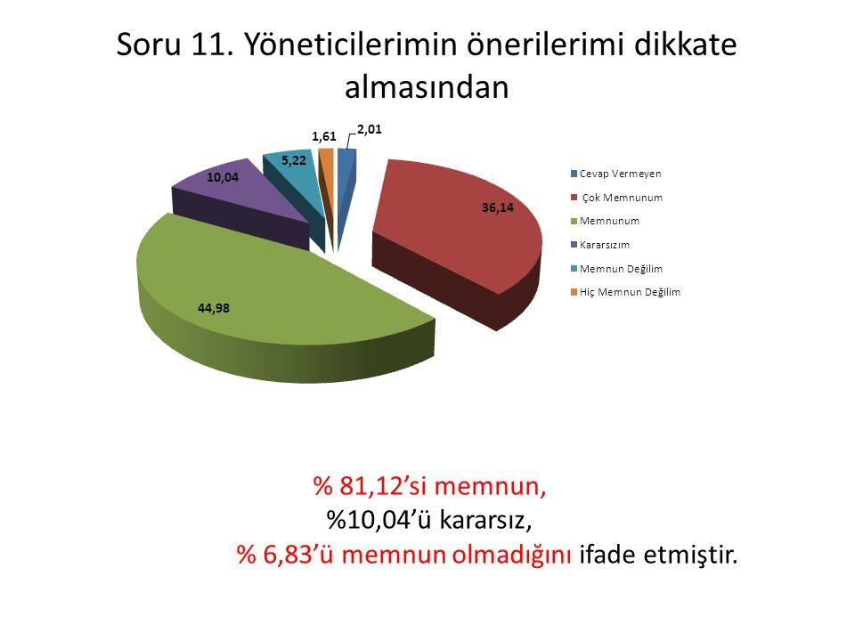 Soru 11. Yöneticilerimin önerilerimi dikkate almasından % 81,12'si memnun, %10,04'ü kararsız, % 6,83'ü memnun olmadığını ifade etmiştir.
