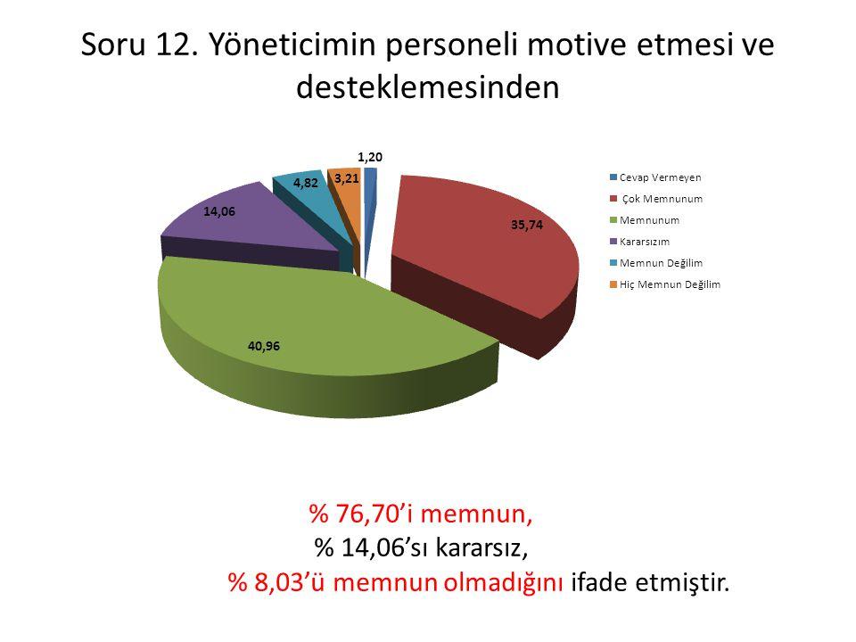Soru 12. Yöneticimin personeli motive etmesi ve desteklemesinden % 76,70'i memnun, % 14,06'sı kararsız, % 8,03'ü memnun olmadığını ifade etmiştir.
