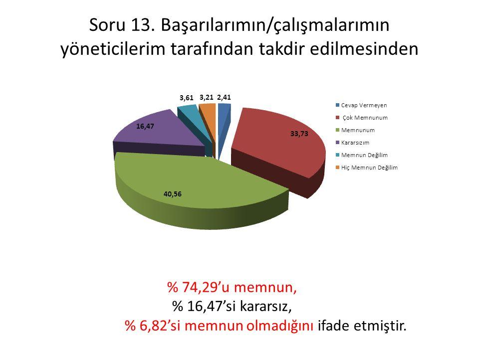 Soru 13. Başarılarımın/çalışmalarımın yöneticilerim tarafından takdir edilmesinden % 74,29'u memnun, % 16,47'si kararsız, % 6,82'si memnun olmadığını