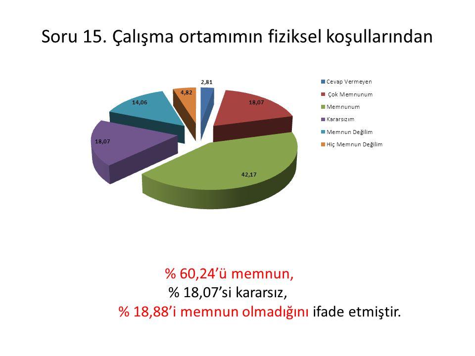 Soru 15. Çalışma ortamımın fiziksel koşullarından % 60,24'ü memnun, % 18,07'si kararsız, % 18,88'i memnun olmadığını ifade etmiştir.