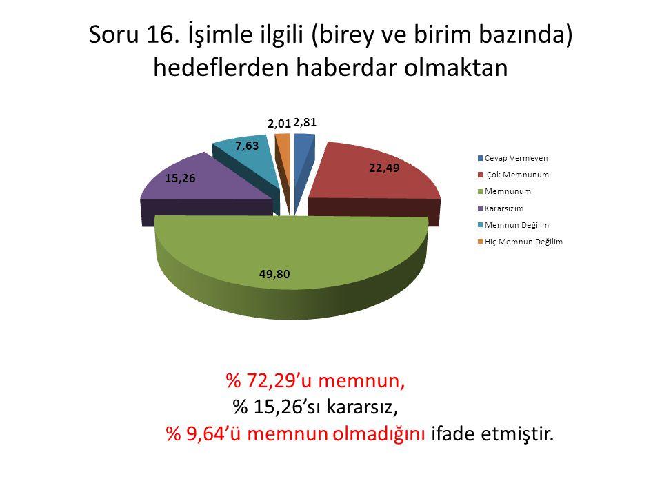 Soru 16. İşimle ilgili (birey ve birim bazında) hedeflerden haberdar olmaktan % 72,29'u memnun, % 15,26'sı kararsız, % 9,64'ü memnun olmadığını ifade