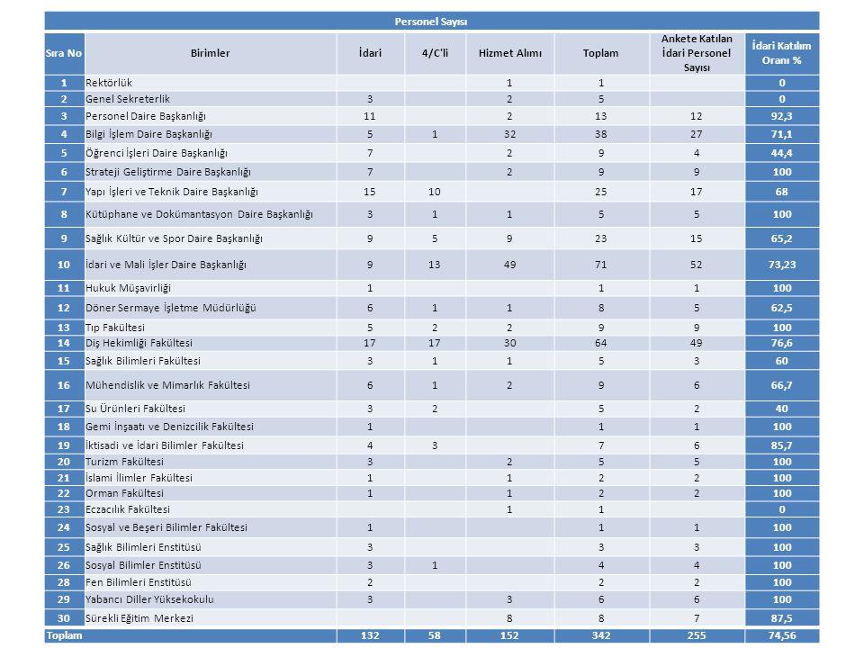 Personel Sayısı Sıra NoBirimlerİdari4/C'liHizmet AlımıToplam Ankete Katılan İdari Personel Sayısı İdari Katılım Oranı % 1Rektörlük 11 0 2Genel Sekrete