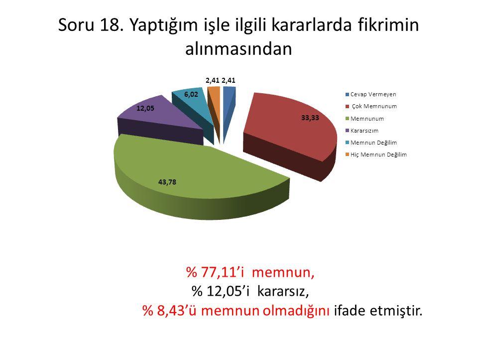 Soru 18. Yaptığım işle ilgili kararlarda fikrimin alınmasından % 77,11'i memnun, % 12,05'i kararsız, % 8,43'ü memnun olmadığını ifade etmiştir.