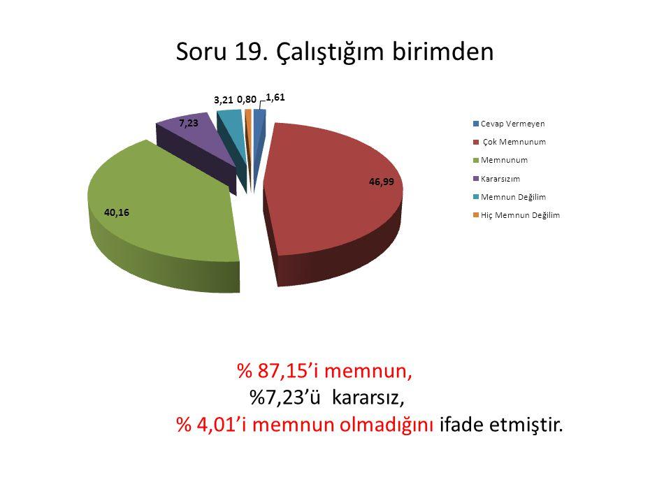 Soru 19. Çalıştığım birimden % 87,15'i memnun, %7,23'ü kararsız, % 4,01'i memnun olmadığını ifade etmiştir.