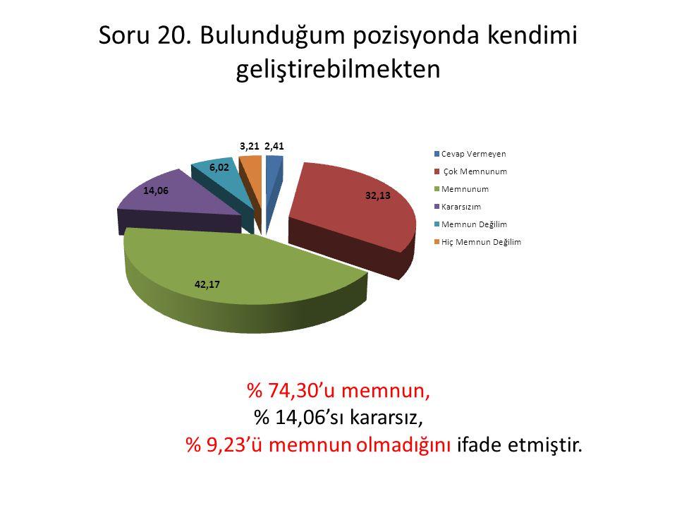 Soru 20. Bulunduğum pozisyonda kendimi geliştirebilmekten % 74,30'u memnun, % 14,06'sı kararsız, % 9,23'ü memnun olmadığını ifade etmiştir.