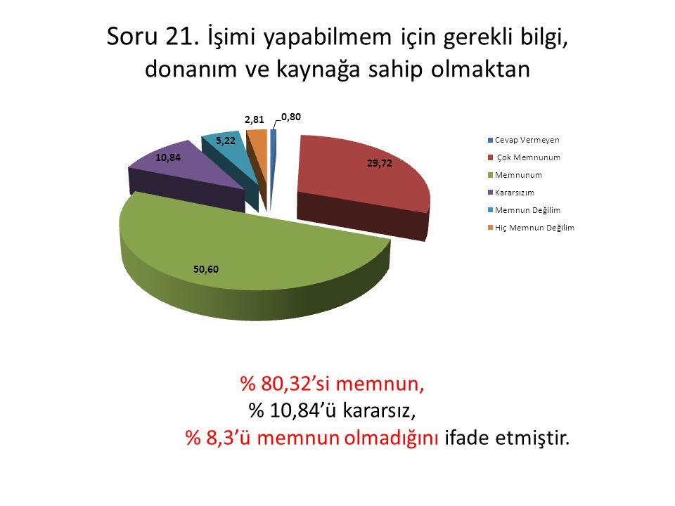 Soru 21. İşimi yapabilmem için gerekli bilgi, donanım ve kaynağa sahip olmaktan % 80,32'si memnun, % 10,84'ü kararsız, % 8,3'ü memnun olmadığını ifade