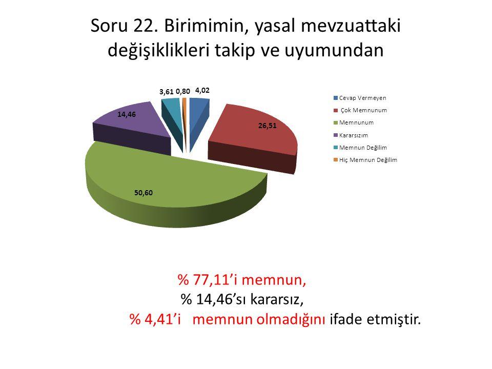 Soru 22. Birimimin, yasal mevzuattaki değişiklikleri takip ve uyumundan % 77,11'i memnun, % 14,46'sı kararsız, % 4,41'i memnun olmadığını ifade etmişt