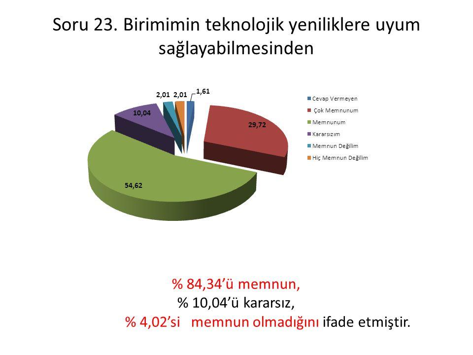 Soru 23. Birimimin teknolojik yeniliklere uyum sağlayabilmesinden % 84,34'ü memnun, % 10,04'ü kararsız, % 4,02'si memnun olmadığını ifade etmiştir.
