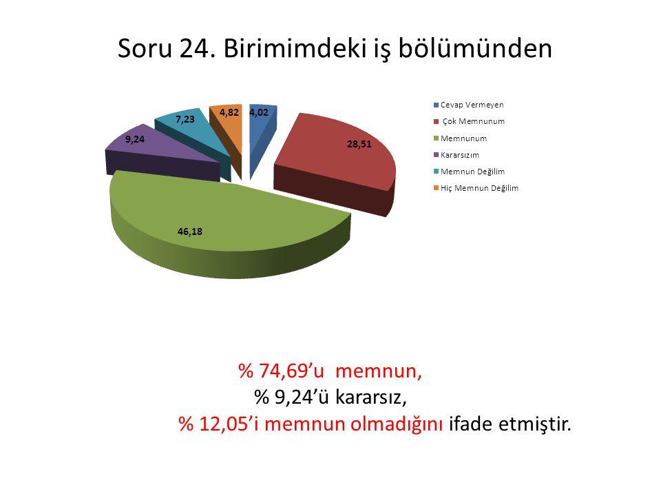 Soru 24. Birimimdeki iş bölümünden % 74,69'u memnun, % 9,24'ü kararsız, % 12,05'i memnun olmadığını ifade etmiştir.