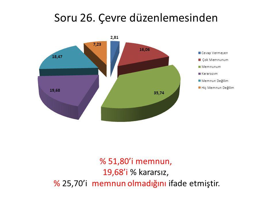 Soru 26. Çevre düzenlemesinden % 51,80'i memnun, 19,68'i % kararsız, % 25,70'i memnun olmadığını ifade etmiştir.