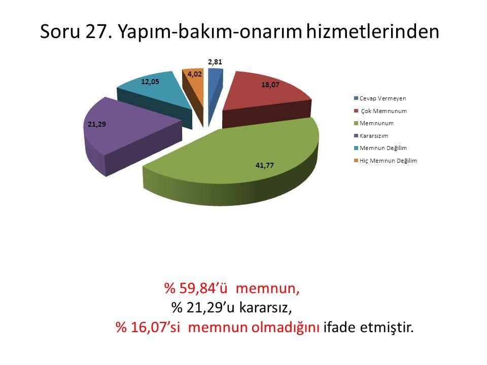 Soru 27. Yapım-bakım-onarım hizmetlerinden % 59,84'ü memnun, % 21,29'u kararsız, % 16,07'si memnun olmadığını ifade etmiştir.