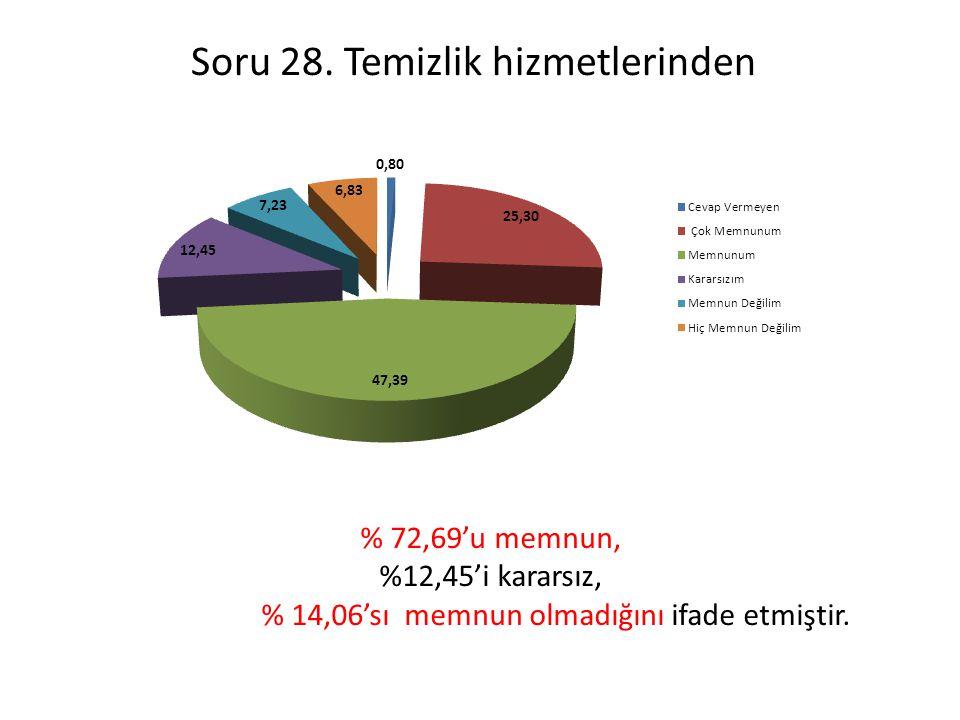 Soru 28. Temizlik hizmetlerinden % 72,69'u memnun, %12,45'i kararsız, % 14,06'sı memnun olmadığını ifade etmiştir.