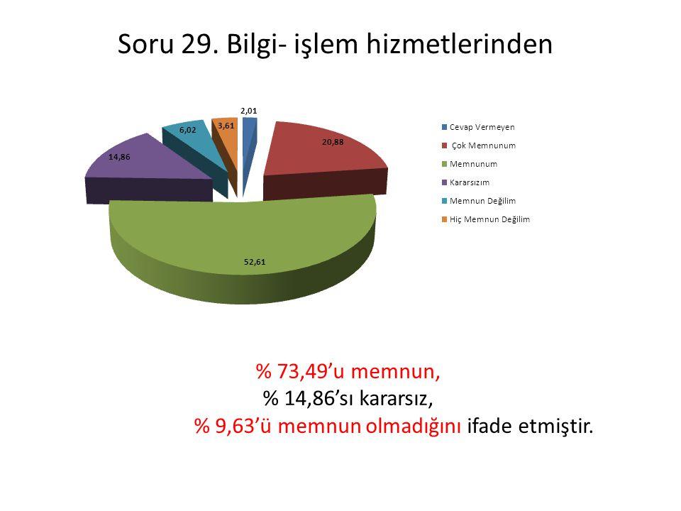 Soru 29. Bilgi- işlem hizmetlerinden % 73,49'u memnun, % 14,86'sı kararsız, % 9,63'ü memnun olmadığını ifade etmiştir.