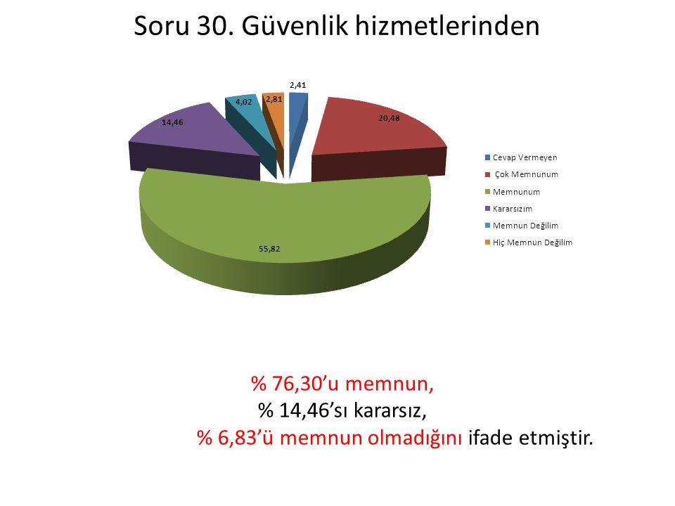 Soru 30. Güvenlik hizmetlerinden % 76,30'u memnun, % 14,46'sı kararsız, % 6,83'ü memnun olmadığını ifade etmiştir.