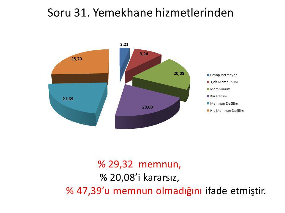 Soru 31. Yemekhane hizmetlerinden % 29,32 memnun, % 20,08'i kararsız, % 47,39'u memnun olmadığını ifade etmiştir.