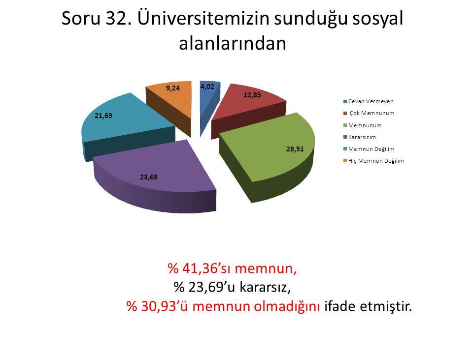 Soru 32. Üniversitemizin sunduğu sosyal alanlarından % 41,36'sı memnun, % 23,69'u kararsız, % 30,93'ü memnun olmadığını ifade etmiştir.