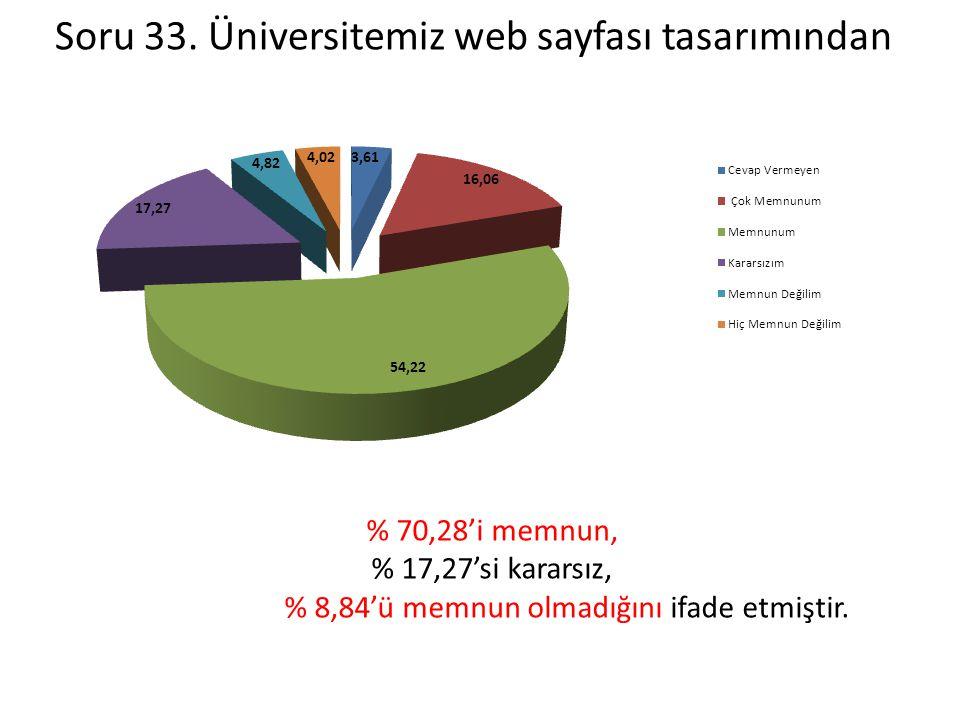 Soru 33. Üniversitemiz web sayfası tasarımından % 70,28'i memnun, % 17,27'si kararsız, % 8,84'ü memnun olmadığını ifade etmiştir.