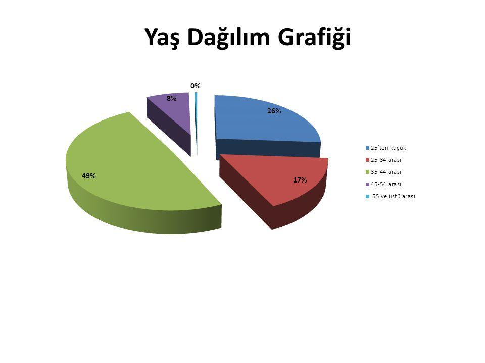 Yaş Dağılım Grafiği