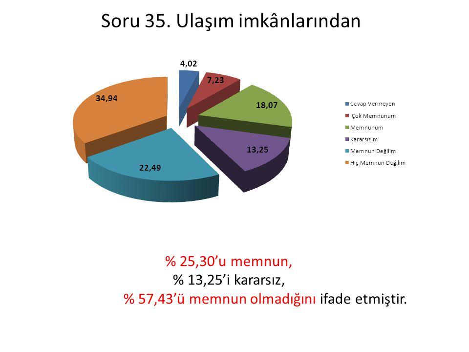 Soru 35. Ulaşım imkânlarından % 25,30'u memnun, % 13,25'i kararsız, % 57,43'ü memnun olmadığını ifade etmiştir.