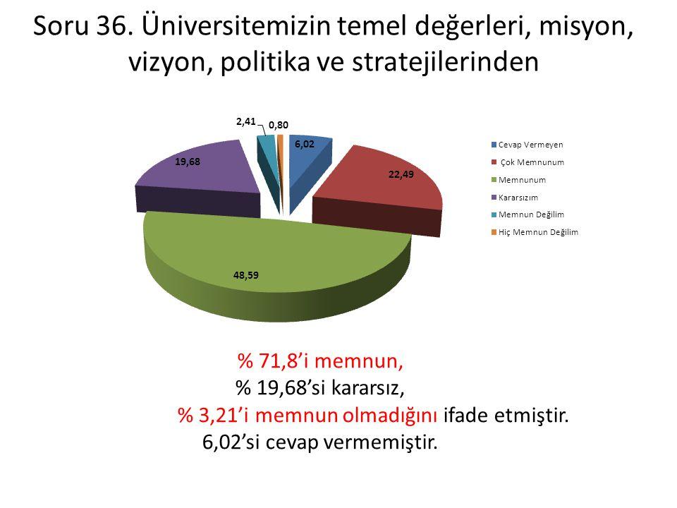 Soru 36. Üniversitemizin temel değerleri, misyon, vizyon, politika ve stratejilerinden % 71,8'i memnun, % 19,68'si kararsız, % 3,21'i memnun olmadığın