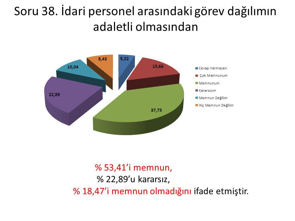 Soru 38. İdari personel arasındaki görev dağılımın adaletli olmasından % 53,41'i memnun, % 22,89'u kararsız, % 18,47'i memnun olmadığını ifade etmişti