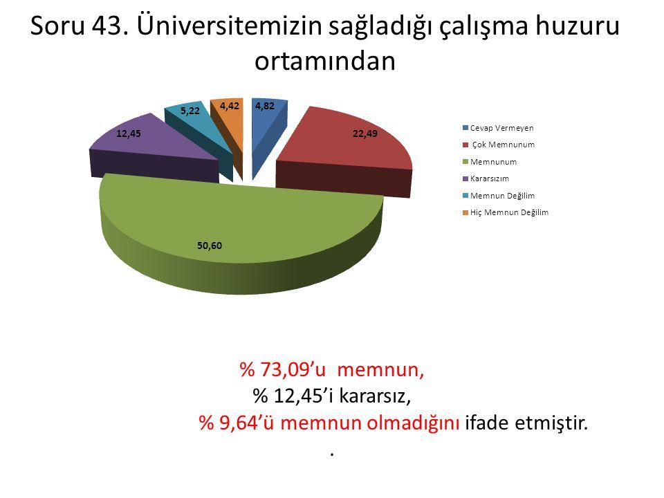 Soru 43. Üniversitemizin sağladığı çalışma huzuru ortamından % 73,09'u memnun, % 12,45'i kararsız, % 9,64'ü memnun olmadığını ifade etmiştir..