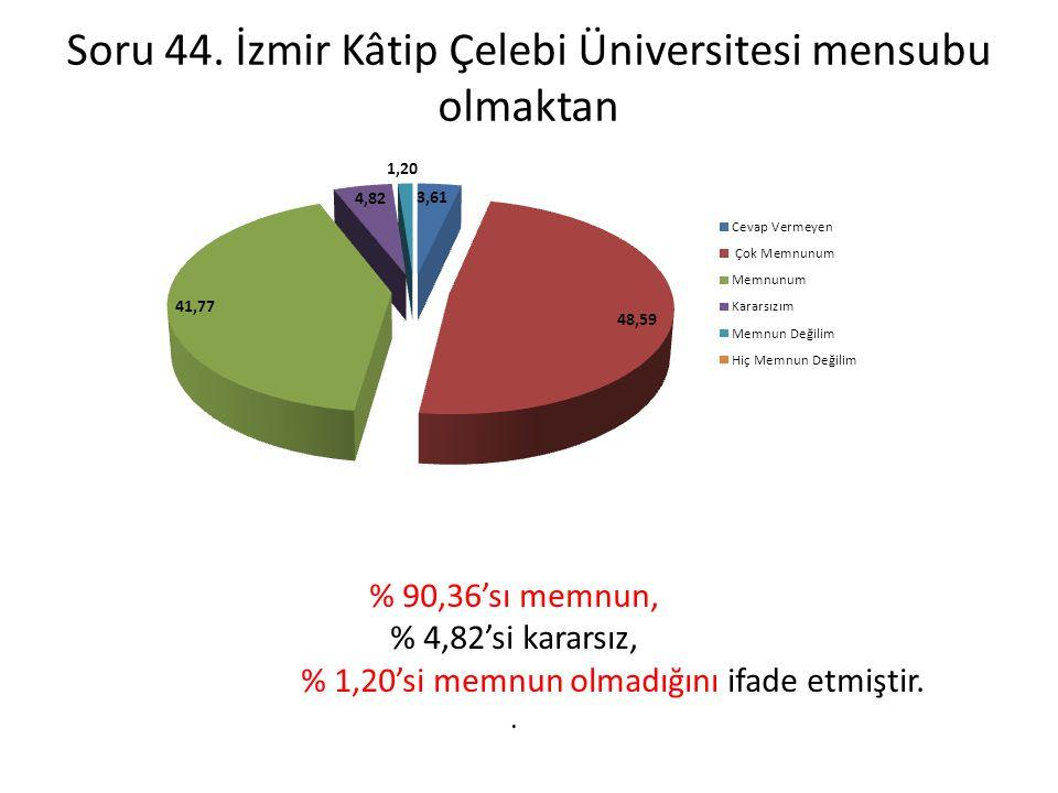 Soru 44. İzmir Kâtip Çelebi Üniversitesi mensubu olmaktan % 90,36'sı memnun, % 4,82'si kararsız, % 1,20'si memnun olmadığını ifade etmiştir..