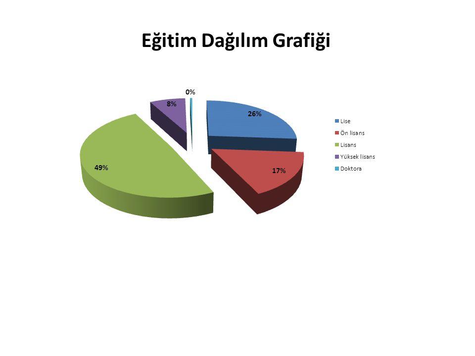 Eğitim Dağılım Grafiği