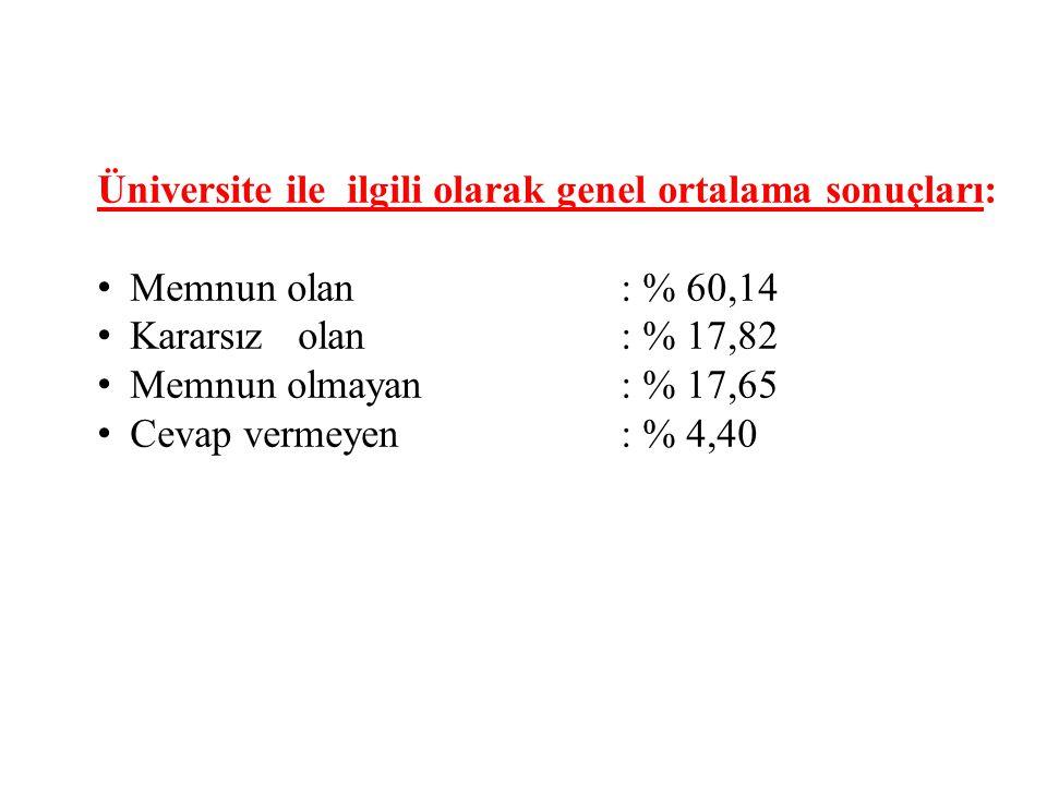 Üniversite ile ilgili olarak genel ortalama sonuçları: Memnun olan : % 60,14 Kararsız olan : % 17,82 Memnun olmayan: % 17,65 Cevap vermeyen: % 4,40