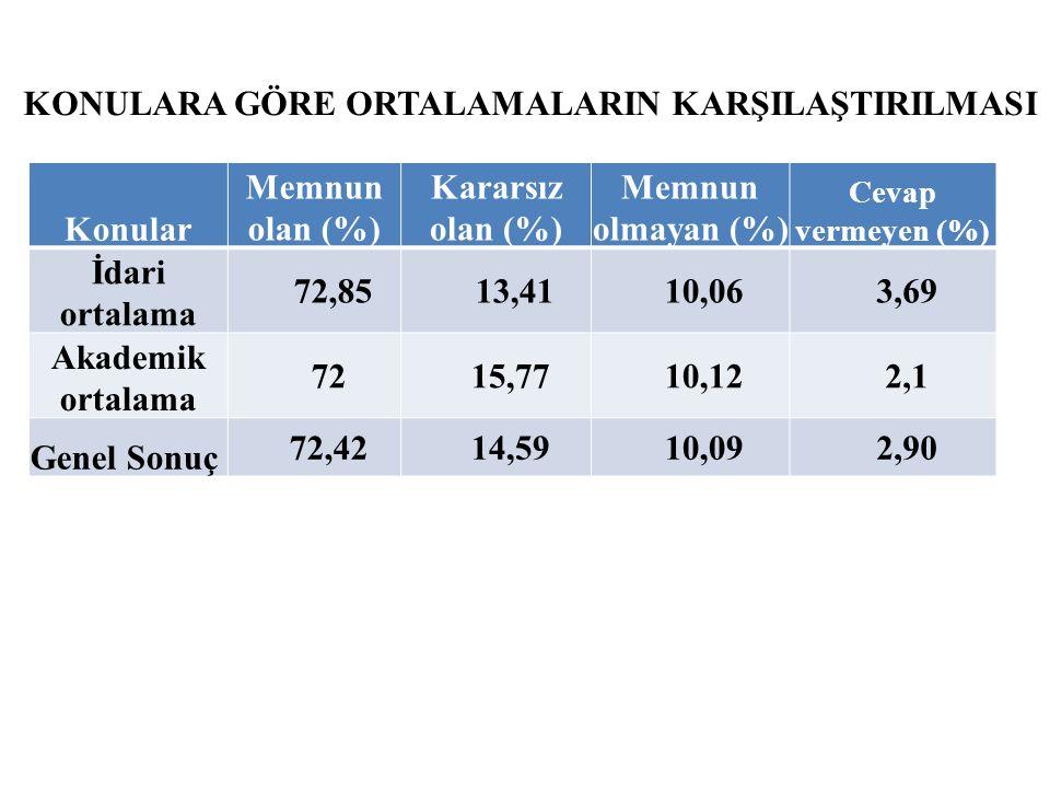 Konular Memnun olan (%) Kararsız olan (%) Memnun olmayan (%) Cevap vermeyen (%) İdari ortalama 72,85 13,4110,063,69 Akademik ortalama 7215,7710,122,1