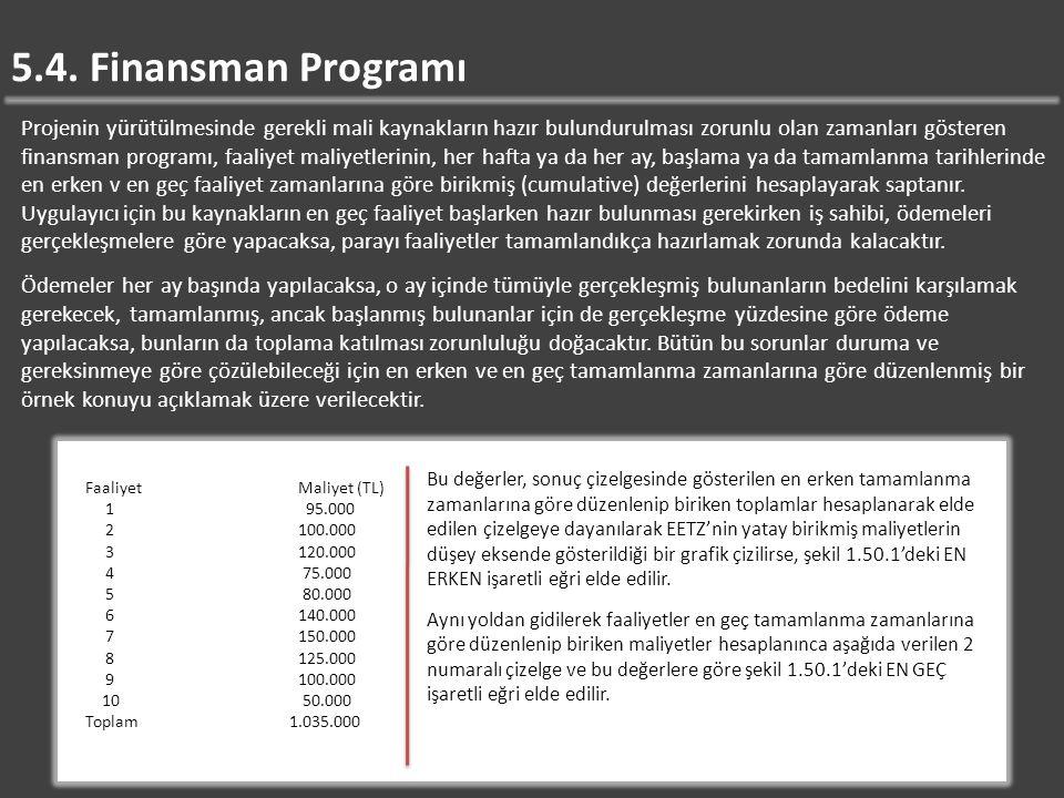 5.4. Finansman Programı Projenin yürütülmesinde gerekli mali kaynakların hazır bulundurulması zorunlu olan zamanları gösteren finansman programı, faal