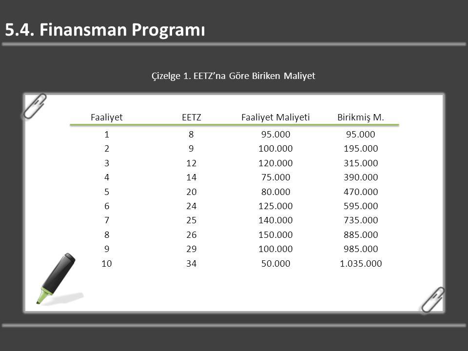 5.4. Finansman Programı Çizelge 1. EETZ'na Göre Biriken Maliyet FaaliyetEETZFaaliyet MaliyetiBirikmiş M. 1895.000 29100.000195.000 312120.000315.000 4