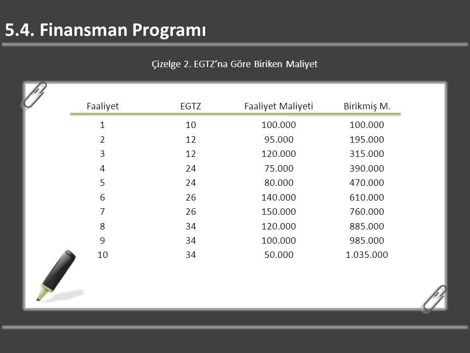 5.4. Finansman Programı Çizelge 2. EGTZ'na Göre Biriken Maliyet FaaliyetEGTZFaaliyet MaliyetiBirikmiş M. 110100.000 21295.000195.000 312120.000315.000