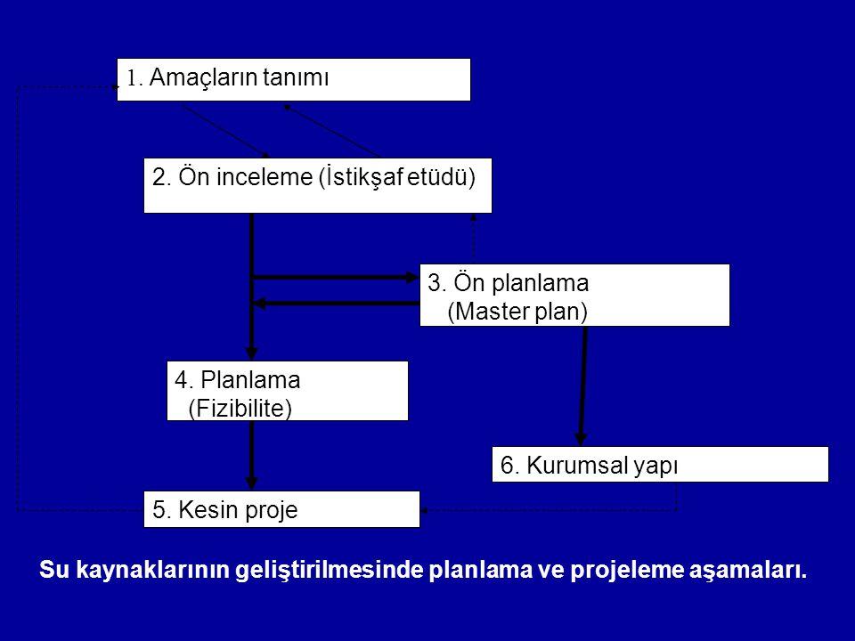 Su kaynaklarının geliştirilmesinde planlama ve projeleme aşamaları. 1. Amaçların tanımı 2. Ön inceleme (İstikşaf etüdü) 3. Ön planlama (Master plan) 4