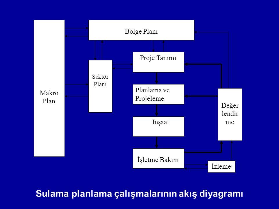 Sulama Projelerinde Planlama Kademeleri Sulama projelerinin planlanması sırasında, kaynak sağlama yanında tüm ekonomiye (ulusal gelire) katkı önemli yer tutar.