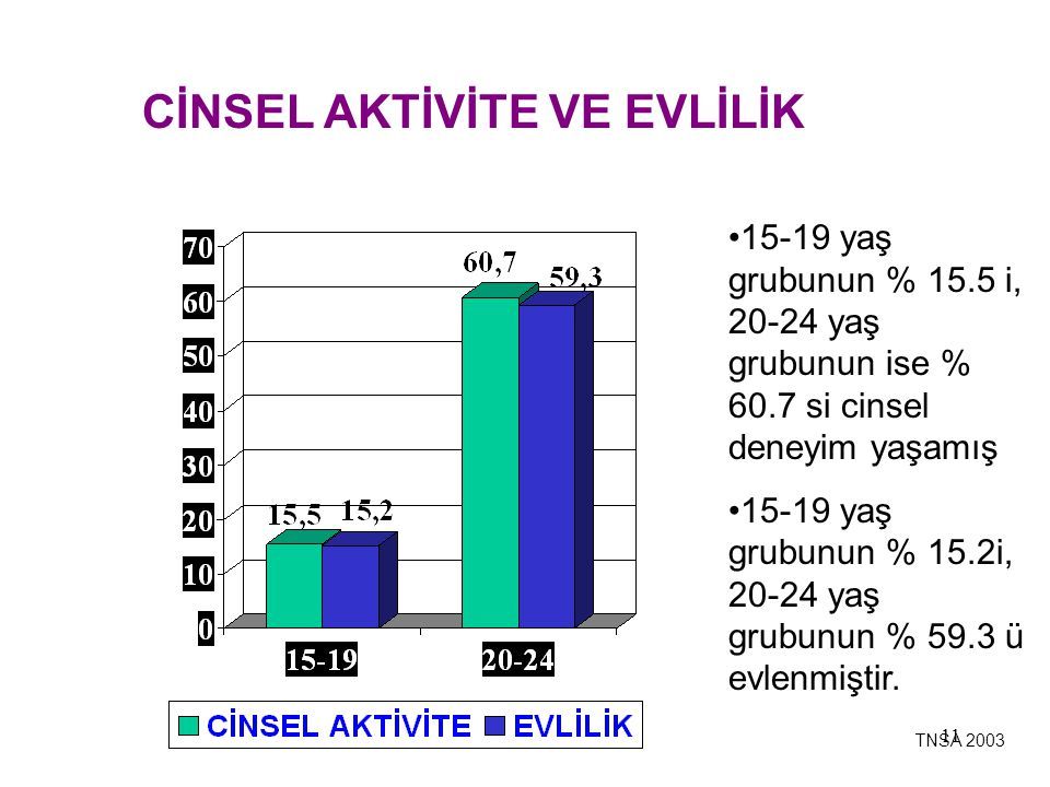11 CİNSEL AKTİVİTE VE EVLİLİK 15-19 yaş grubunun % 15.5 i, 20-24 yaş grubunun ise % 60.7 si cinsel deneyim yaşamış 15-19 yaş grubunun % 15.2i, 20-24 y