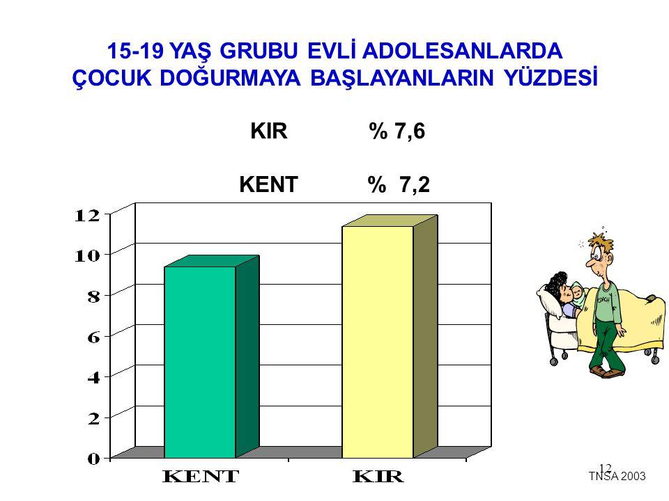 12 15-19 YAŞ GRUBU EVLİ ADOLESANLARDA ÇOCUK DOĞURMAYA BAŞLAYANLARIN YÜZDESİ KIR % 7,6 KENT % 7,2 TNSA 2003