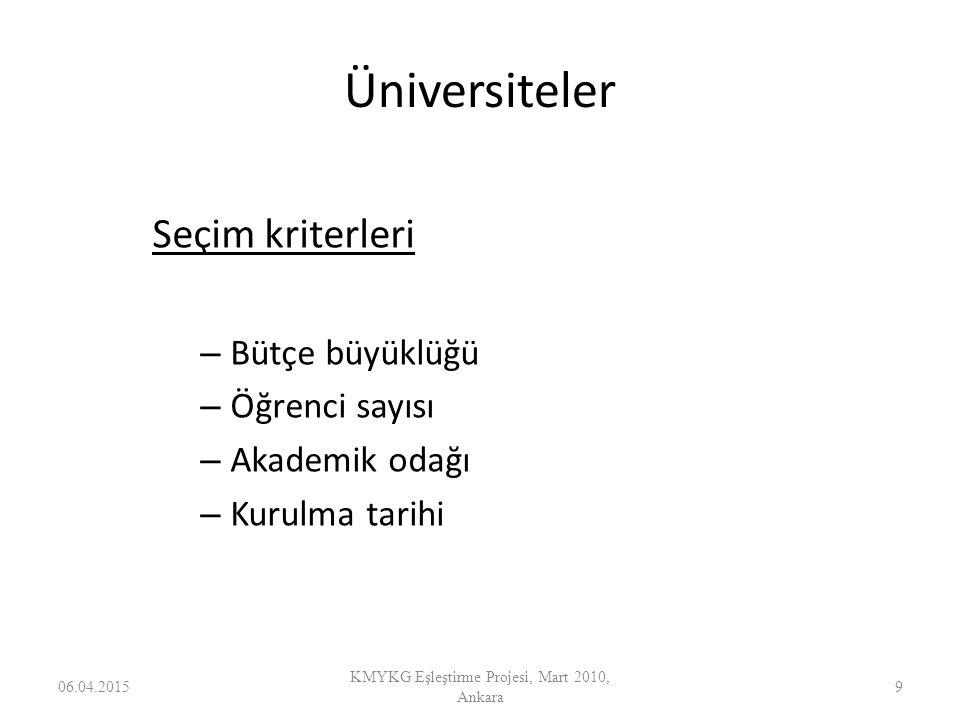 Üniversiteler Seçim kriterleri – Bütçe büyüklüğü – Öğrenci sayısı – Akademik odağı – Kurulma tarihi 06.04.20159 KMYKG Eşleştirme Projesi, Mart 2010, A
