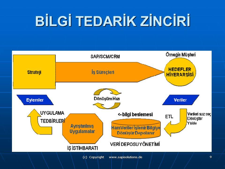(c) Copyright www.sapisolutions.de 9 BİLGİ TEDARİK ZİNCİRİ