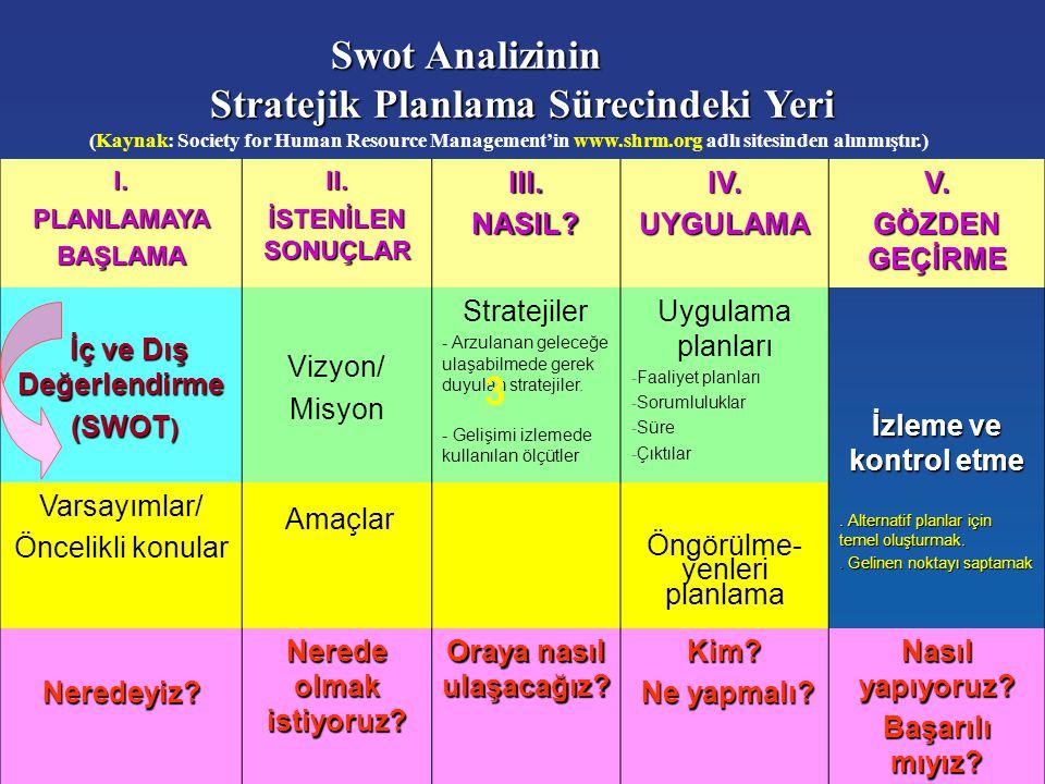 25 Swot Analizinin Stratejik Planlama Sürecindeki Yeri (Kaynak: Society for Human Resource Management'in www.shrm.org adlı sitesinden alınmıştır.) I.