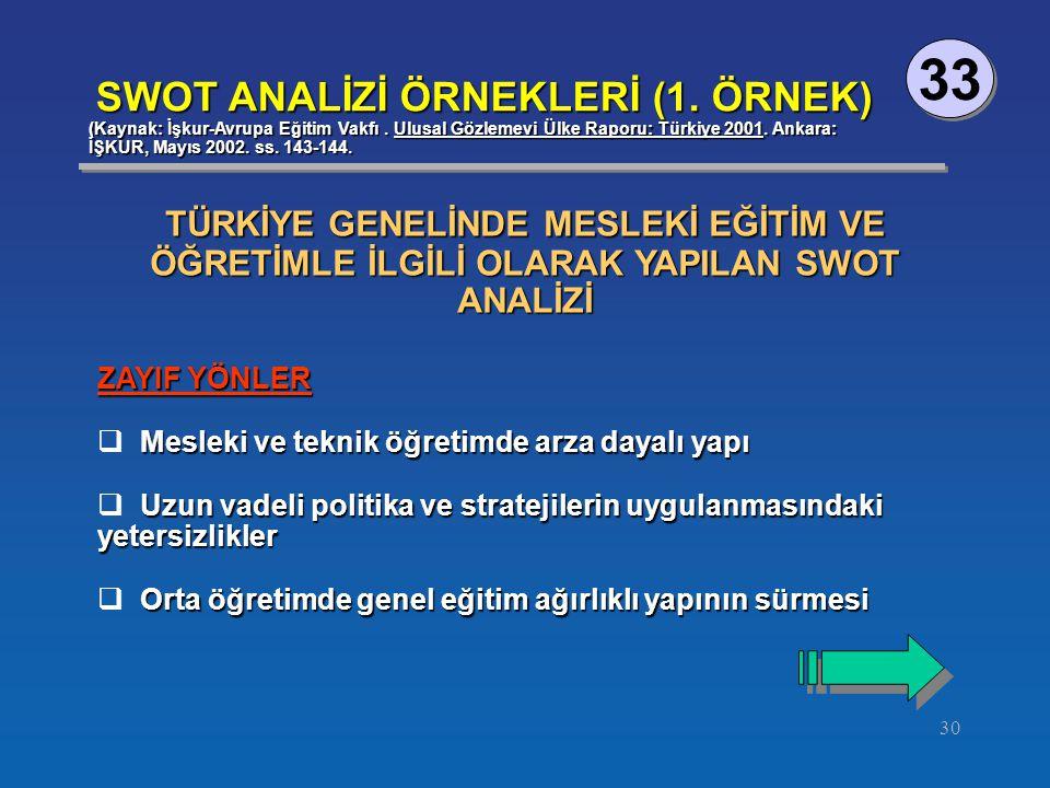 30 33 SWOT ANALİZİ ÖRNEKLERİ (1.ÖRNEK) (Kaynak: İşkur-Avrupa Eğitim Vakfı.