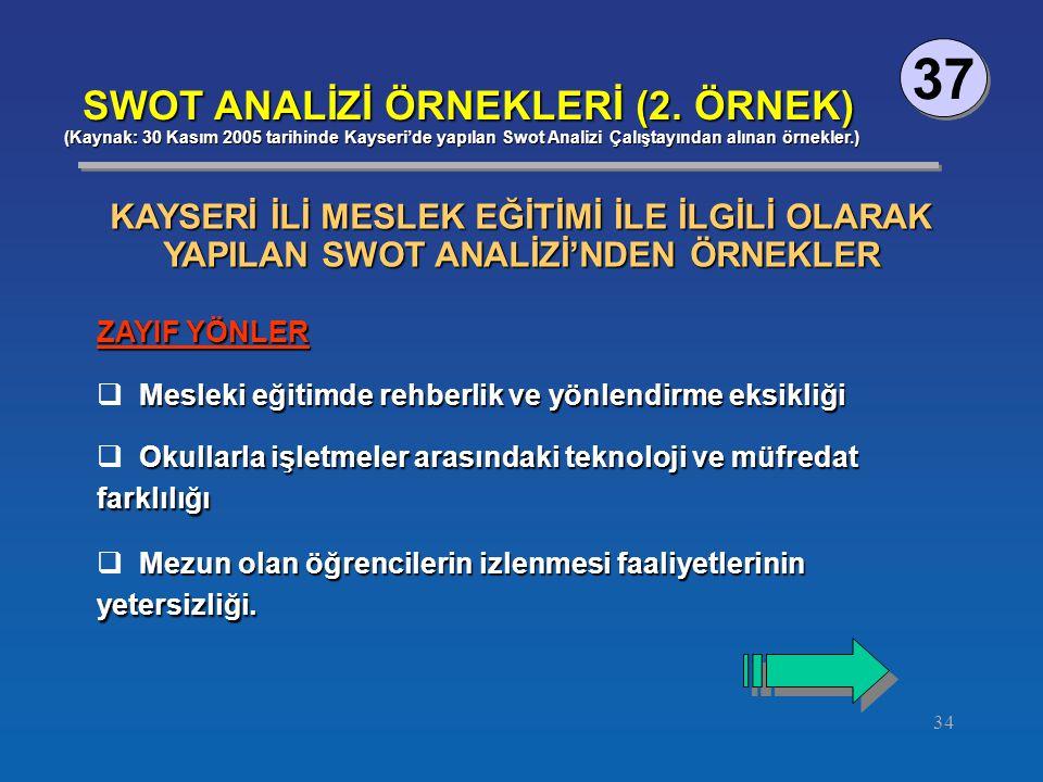 34 37 SWOT ANALİZİ ÖRNEKLERİ (2.