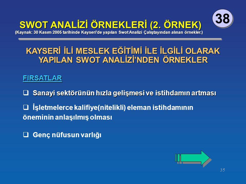 35 38 SWOT ANALİZİ ÖRNEKLERİ (2.