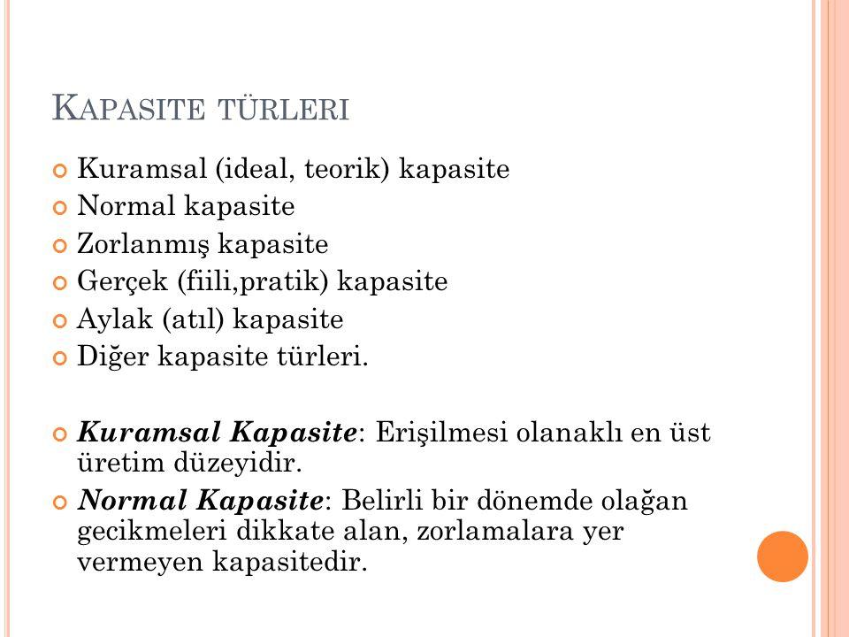 K APASITE TÜRLERI Kuramsal (ideal, teorik) kapasite Normal kapasite Zorlanmış kapasite Gerçek (fiili,pratik) kapasite Aylak (atıl) kapasite Diğer kapa