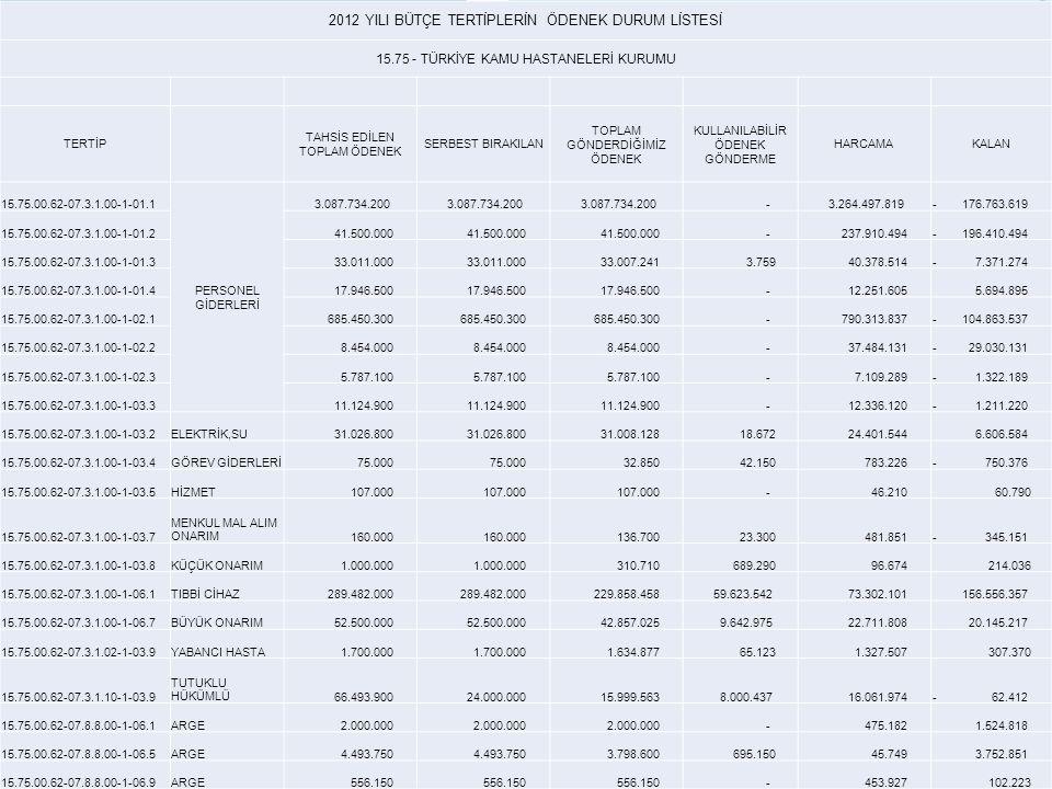 2012 YILI BÜTÇE TERTİPLERİN ÖDENEK DURUM LİSTESİ 15.75 - TÜRKİYE KAMU HASTANELERİ KURUMU TERTİP TAHSİS EDİLEN TOPLAM ÖDENEK SERBEST BIRAKILAN TOPLAM GÖNDERDİĞİMİZ ÖDENEK KULLANILABİLİR ÖDENEK GÖNDERME HARCAMAKALAN 15.75.00.62-07.3.1.00-1-01.1 PERSONEL GİDERLERİ 3.087.734.200 - 3.264.497.819- 176.763.619 15.75.00.62-07.3.1.00-1-01.2 41.500.000 - 237.910.494- 196.410.494 15.75.00.62-07.3.1.00-1-01.3 33.011.000 33.007.241 3.759 40.378.514- 7.371.274 15.75.00.62-07.3.1.00-1-01.4 17.946.500 - 12.251.605 5.694.895 15.75.00.62-07.3.1.00-1-02.1 685.450.300 - 790.313.837- 104.863.537 15.75.00.62-07.3.1.00-1-02.2 8.454.000 - 37.484.131- 29.030.131 15.75.00.62-07.3.1.00-1-02.3 5.787.100 - 7.109.289- 1.322.189 15.75.00.62-07.3.1.00-1-03.3 11.124.900 - 12.336.120- 1.211.220 15.75.00.62-07.3.1.00-1-03.2ELEKTRİK,SU 31.026.800 31.008.128 18.672 24.401.544 6.606.584 15.75.00.62-07.3.1.00-1-03.4GÖREV GİDERLERİ 75.000 32.850 42.150 783.226- 750.376 15.75.00.62-07.3.1.00-1-03.5HİZMET 107.000 - 46.210 60.790 15.75.00.62-07.3.1.00-1-03.7 MENKUL MAL ALIM ONARIM 160.000 136.700 23.300 481.851- 345.151 15.75.00.62-07.3.1.00-1-03.8KÜÇÜK ONARIM 1.000.000 310.710 689.290 96.674 214.036 15.75.00.62-07.3.1.00-1-06.1TIBBİ CİHAZ 289.482.000 229.858.458 59.623.542 73.302.101 156.556.357 15.75.00.62-07.3.1.00-1-06.7BÜYÜK ONARIM 52.500.000 42.857.025 9.642.975 22.711.808 20.145.217 15.75.00.62-07.3.1.02-1-03.9YABANCI HASTA 1.700.000 1.634.877 65.123 1.327.507 307.370 15.75.00.62-07.3.1.10-1-03.9 TUTUKLU HÜKÜMLÜ 66.493.900 24.000.000 15.999.563 8.000.437 16.061.974- 62.412 15.75.00.62-07.8.8.00-1-06.1ARGE 2.000.000 - 475.182 1.524.818 15.75.00.62-07.8.8.00-1-06.5ARGE 4.493.750 3.798.600 695.150 45.749 3.752.851 15.75.00.62-07.8.8.00-1-06.9ARGE 556.150 - 453.927 102.223