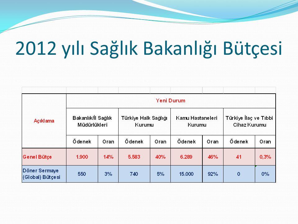 2012 yılı Sağlık Bakanlığı Bütçesi