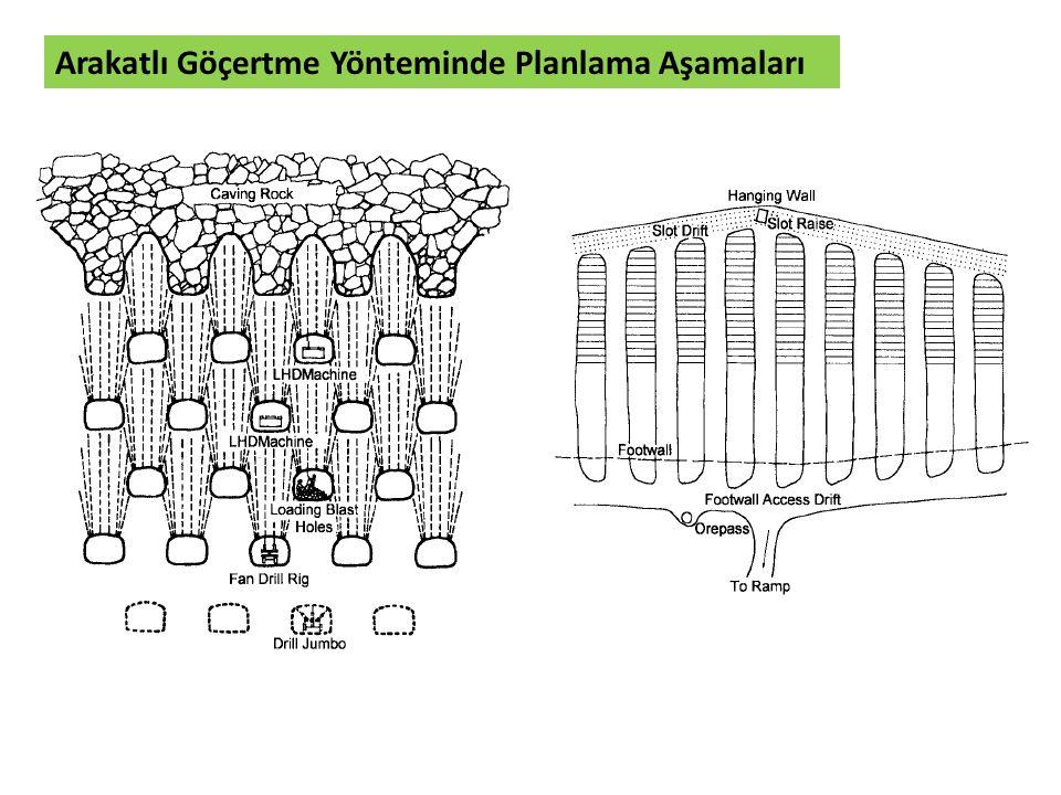 Üretim galerisi genişliği (W d ) ve yüksekliği (H d ) kullanılacak olan makine ekipmana bağlıdır.