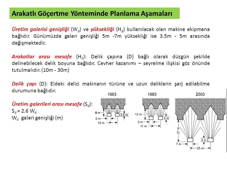 Arakatlı Göçertme Yönteminde Planlama Aşamaları Dilim kalınlığı (B): Patlatma etki çapına (R d ) bağlı olarak hesaplanabilmektedir.