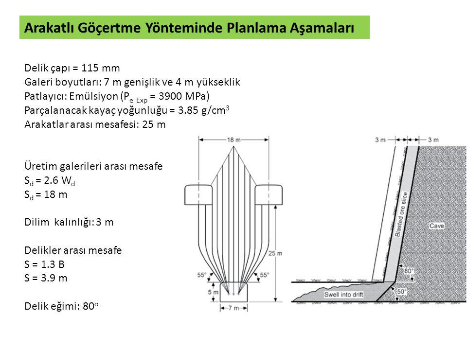 Arakatlı Göçertme Yönteminde Planlama Aşamaları Delik çapı = 115 mm Galeri boyutları: 7 m genişlik ve 4 m yükseklik Patlayıcı: Emülsiyon (P e Exp = 39